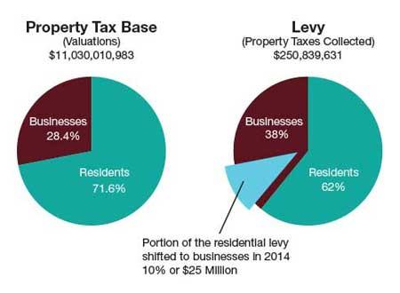 Tax-Classification