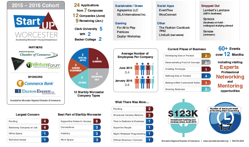 InfoGraphic StartUp Worcester-1